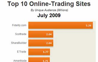 Web Sites Top 10 Online Trading July 2009 Marketingprofs Article