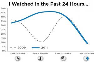 Online Video Viewing Surges, but Ad Receptivity Varies