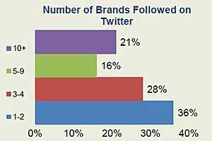 Twitter Brand Followers More Likely to Recommend, Buy Products