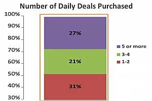 Word-of-Mouth Key to Success of Daily Deals