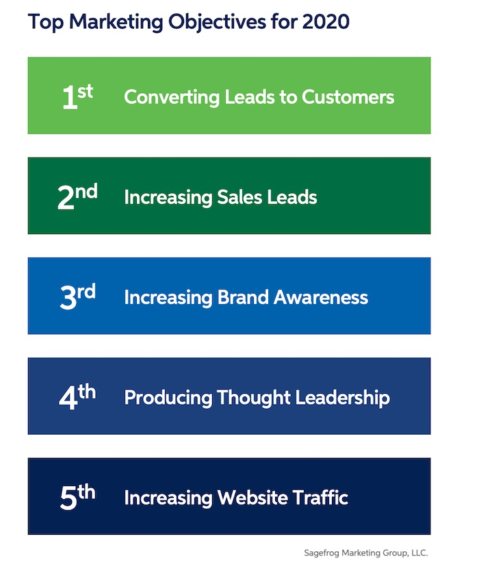 B2B Marketers' 2020 Plans: Spend, Objective, Strategy Trends 3
