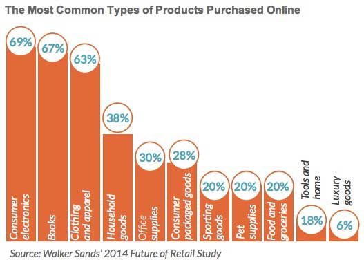 Ecommerce trends top purchase drivers categories 2013 for What is the best online store