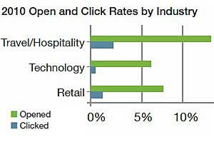 Email Open Rates Down, Click Rates Flat