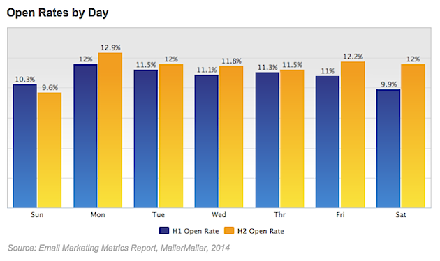email marketing email newsletter performance by time sent and