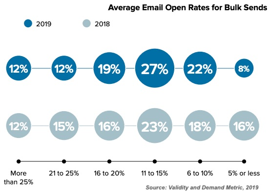 Email Tactics of Senders With High Open Rates 1