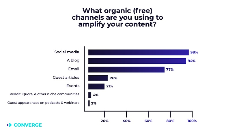 Channels marketers use to amplify their content
