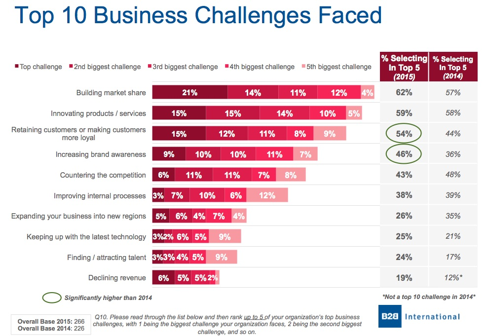 The Top 10 Challenges Of Special >> B2b Strategy Top Challenges Facing B2b Marketers