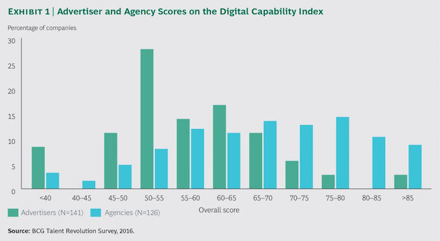 Digital Marketing Capability: Brand & Agency Marketers Score Their