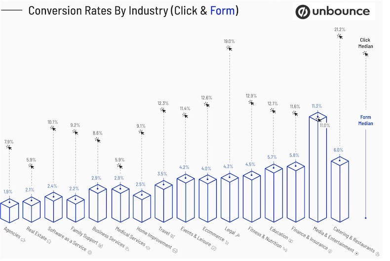 Website conversion rates per click or a form by industry