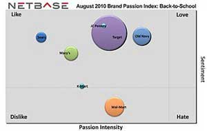 Social Media Brand Passion Index: Back-to-School Shopping