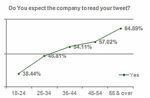 Twitter Users Want Brands to Respond to Their Complaints