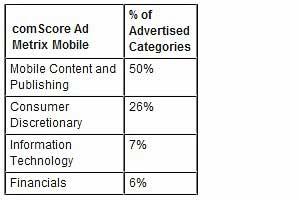 Mobile Display Ads Up 128% in Past Two Years