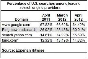Bing-Powered Share of US Search Reaches 30% in April