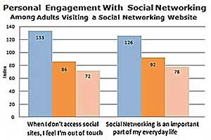 Millennials Hooked on Social Networking