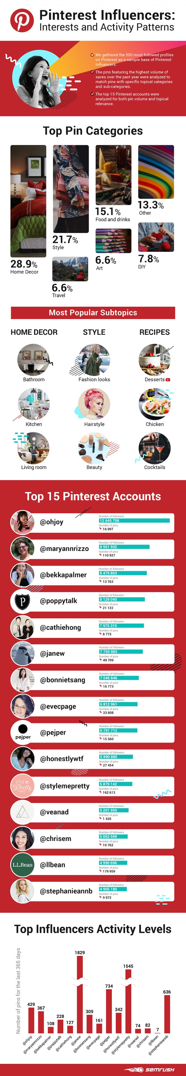 Top Influencers and Topics on Pinterest