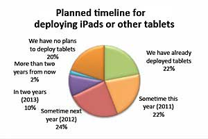 Two-thirds of Enterprises to Deploy iPads, Tablets by 2012