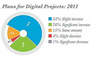 Marketers Up Spending on Digital, Social in 2011