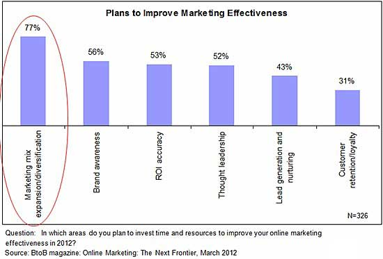 Email marketing b2b marketing tactics not driving enough sales