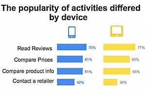 Mobile, Digital Media Influence Online and In-Store Buying