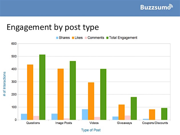 Social Media - Which Types of Facebook Brand Posts Get the