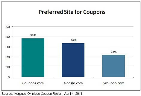 Customer Behavior Americans Flocking To Coupon Websites