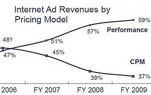 Internet Ad Revenues Rebounding, Reach $6.3B in 4Q09