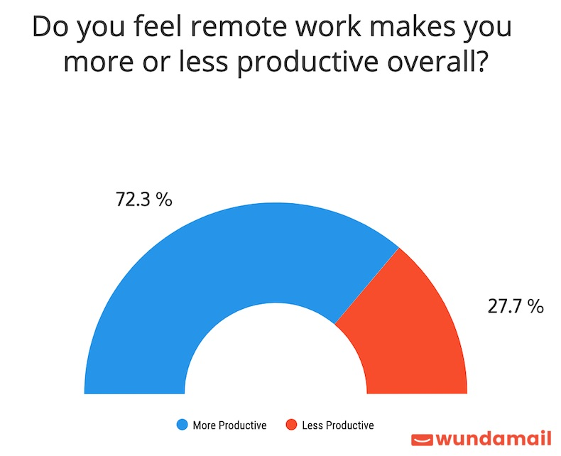 How Productive Are Remote Workers? 2