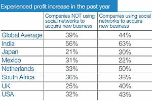 More Brands Using Social Networking to Win New Business