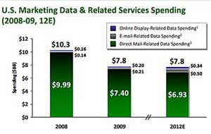 Marketers to Double Spending on Digital Data by 2012