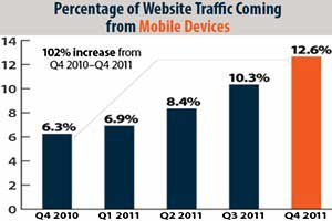 Web Traffic via Mobile Up 102%
