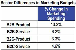 CMOs: Business Outlook Strong, Marketing Budgets Up