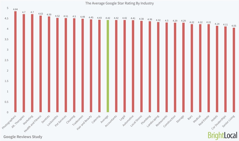 Local Business Reviews on Google: Ranking and Rating Trends