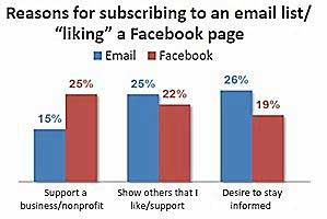 Facebook 'Like' Patterns Akin to Email Opt-In's