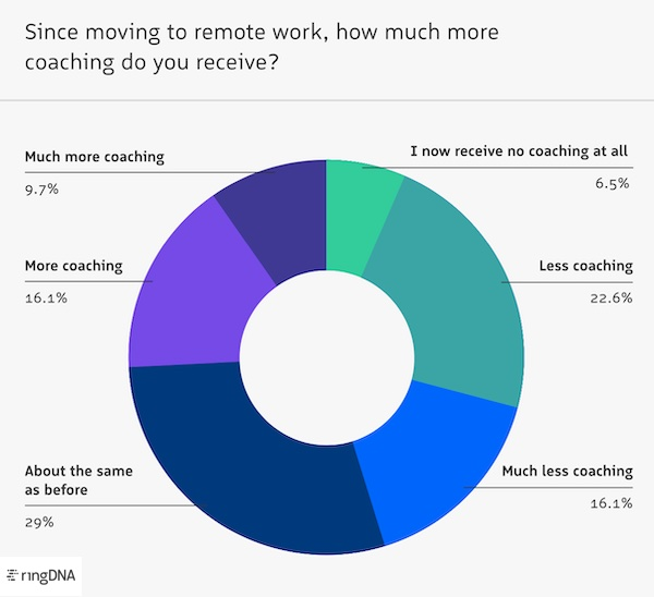 Remote work's affect on sales coaching