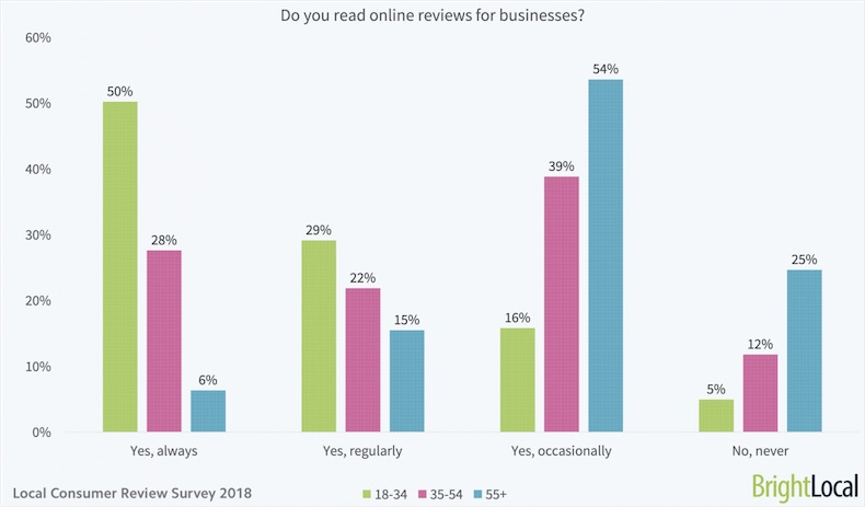 How Important Are Online Reviews for Local Businesses?