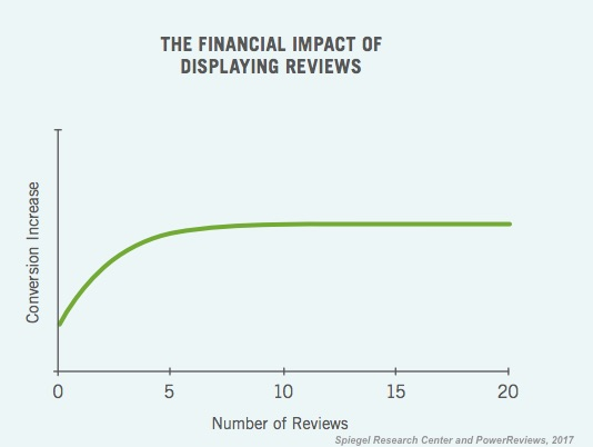 The Measurable Impact Reviews And Ratings Have On S