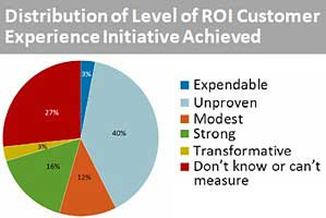 Customer Experience Initiatives Lack Proven ROI Value
