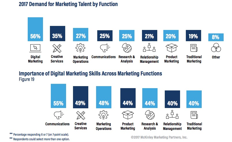 some 24 of digital marketers surveyed say they at least occasionally search for new job opportunities 27 of creative services professionals surveyed say