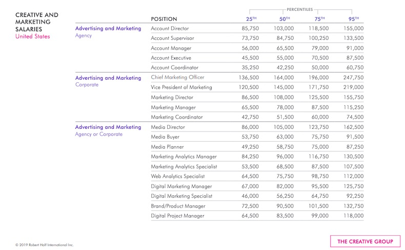 2020 Salaries for Marketing, Advertising, and PR Positions 1