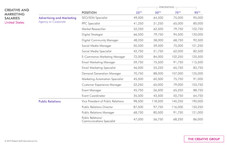 2020 Salaries for Marketing, Advertising, and PR Positions 2