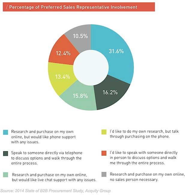 Customer Behavior - The Purchasing Behavior of B2B Buyers