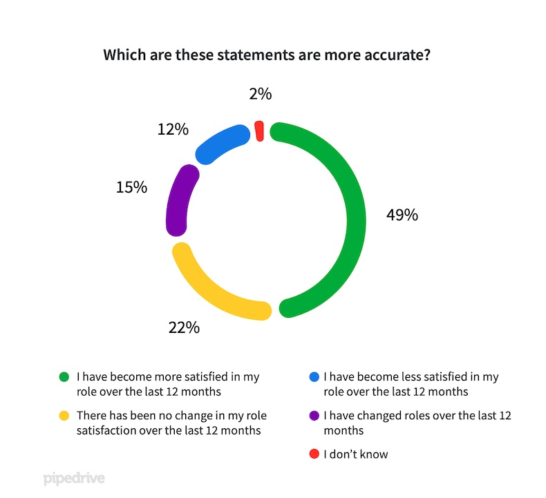 Satisfaction in sales role