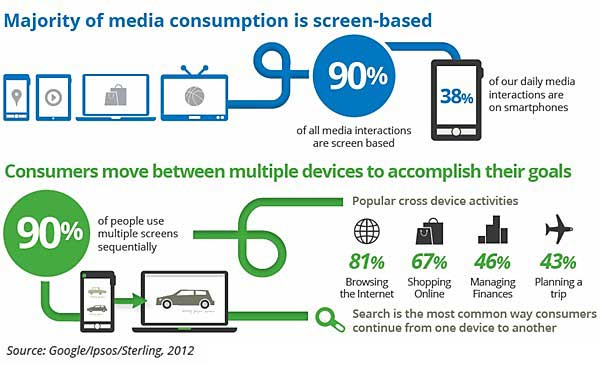 Mobile Our Multiscreen World Smartphone Users' Media Consumption Interesting Consumption Patterns