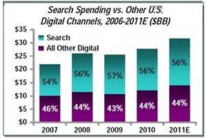 Digital Ad Spend to Climb 14%, Social Media 35%