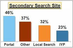 Local Business Search: Mobile Surges 34%