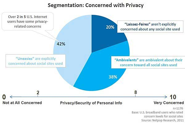 privacy concerns with social networking services Of social networking site use: motivations, perceptions, and privacy concerns   is successfully applied to internet–related technologies and services such as.