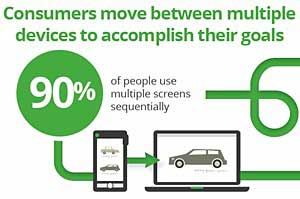 Our Multiscreen World: Smartphone Users' Media Consumption Patterns