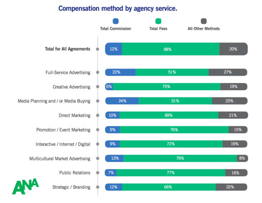 How marketing and advertising agencies are compensated for Advertising agency fees