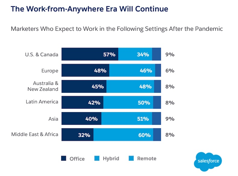 Where marketers expect remote and hybrid work to continue