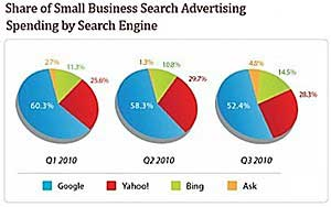 Small-Biz Search Ad Growth Slows in 3Q10